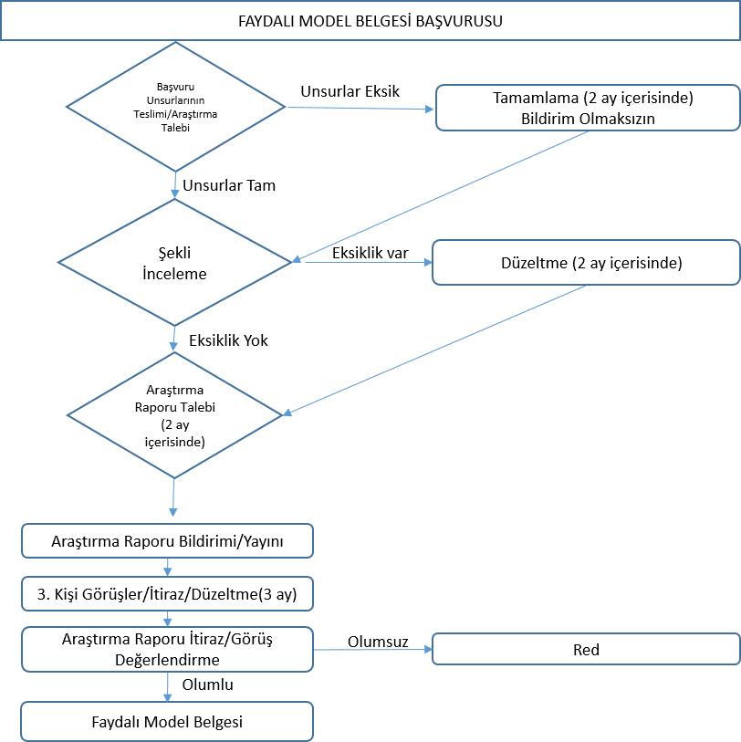 Şekil 2. Faydalı Model Süreci